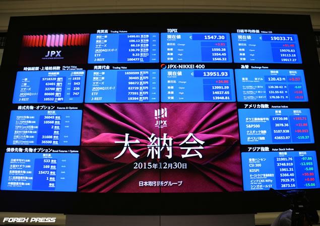 2015年の日経平均株価終値は11万9033円71銭
